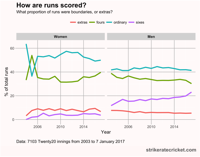 Are scores increasing